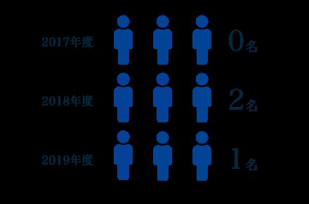 中央土建 従業員雇用人数